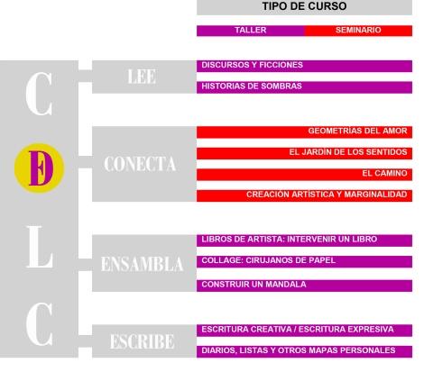 Elige-tu-taller-de-lectura-creativa-Club-De-Lectura-Creativa-Cursos-Talleres-Seminarios